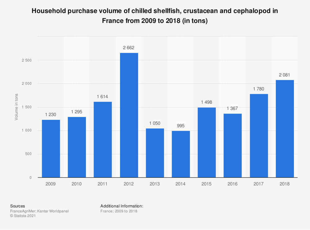 Statistic: Household purchase volume of chilled shellfish, crustacean and cephalopod in France from 2009 to 2015 (in tons)  | Statista