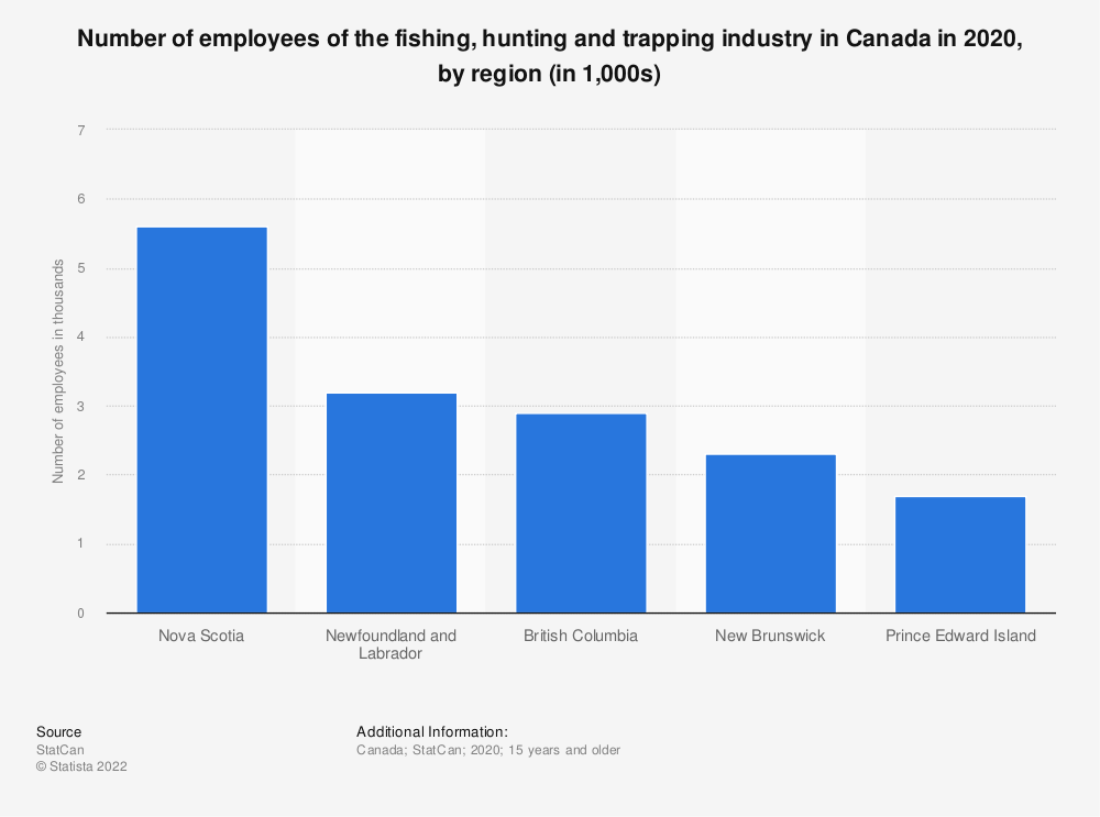 Statistic: Number of employees of the fishing, hunting and trapping industry in Canada from 2008 to 2019, by region (in 1,000s) | Statista