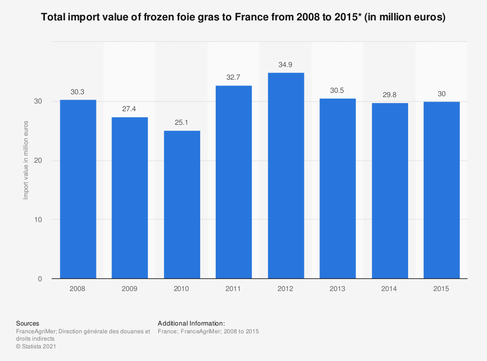 Statistic: Total import value of frozen foie gras to France from 2008 to 2015* (in million euros) | Statista