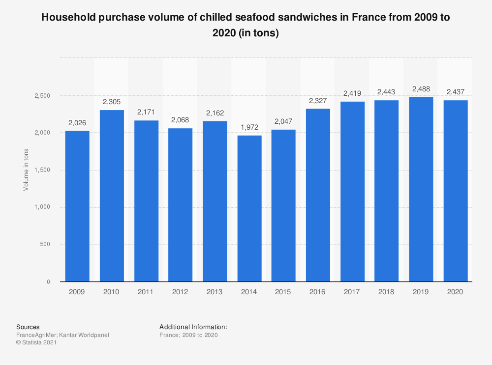 Statistic: Household purchase volume of chilled seafood sandwiches in France from 2009 to 2018 (in tons)  | Statista