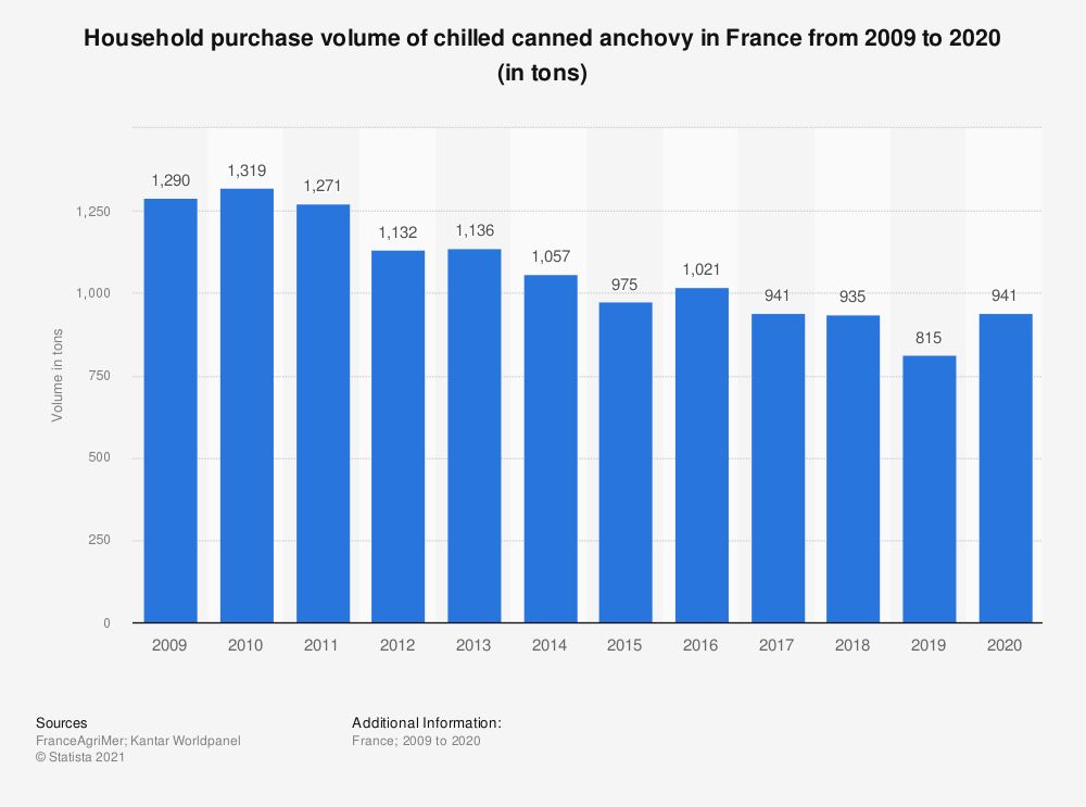 Statistic: Household purchase volume of chilled canned anchovy in France from 2009 to 2018 (in tons)  | Statista