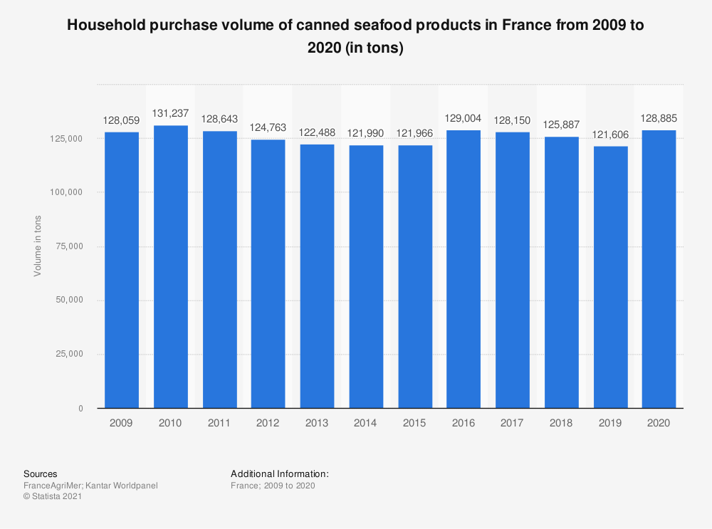 Statistic: Household purchase volume of canned seafood in France from 2009 to 2018 (in tons)  | Statista