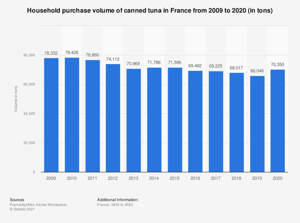 Statistic: Household purchase volume of canned tuna in France from 2009  to 2018 (in tons)  | Statista