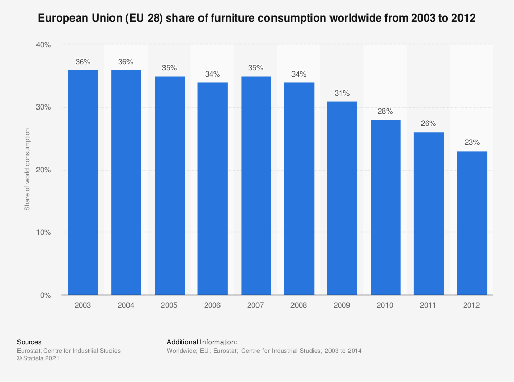 Statistic: European Union (EU 28) share of furniture consumption worldwide from 2003 to 2012 | Statista