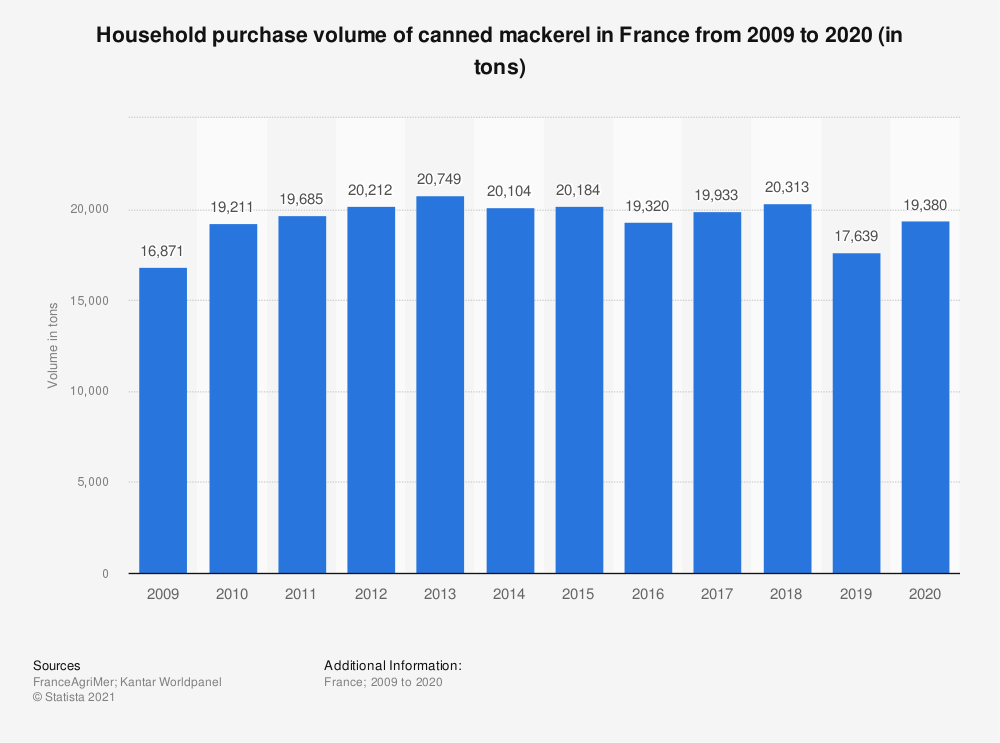 Statistic: Household purchase volume of canned mackerel in France from 2009 to 2015 (in tons)  | Statista