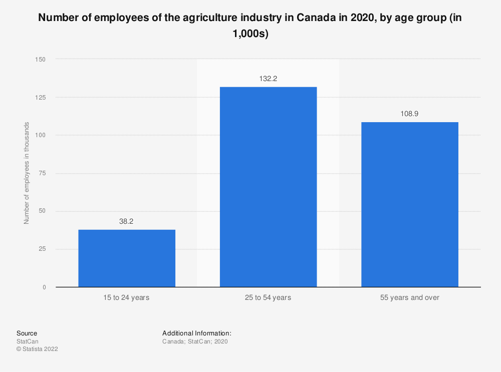 Statistic: Number of employees of the agriculture industry in Canada from 2008 to 2019, by age group (in 1,000s) | Statista