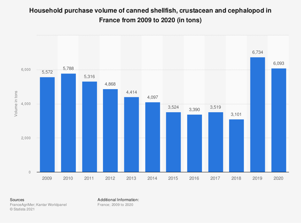 Statistic: Household purchase volume of canned shellfish, crustacean and cephalopod in France from 2009 to 2018 (in tons)  | Statista