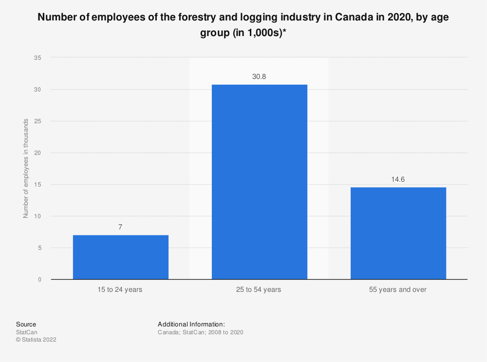 Statistic: Number of employees of the forestry and logging industry in Canada from 2008 to 2019, by age group (in 1,000s)* | Statista
