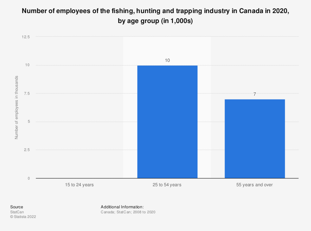 Statistic: Number of employees of the fishing, hunting and trapping industry in Canada from 2008 to 2019, by age group (in 1,000s) | Statista