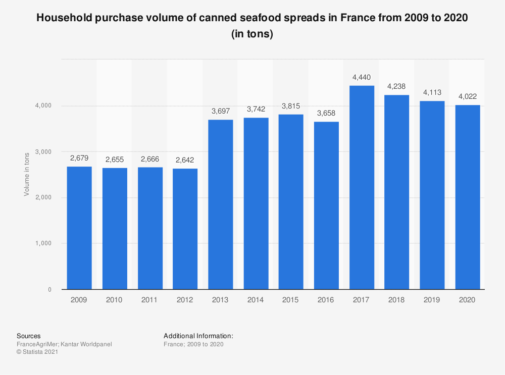 Statistic: Household purchase volume of canned seafood spreads in France from 2009 to 2018 (in tons)  | Statista