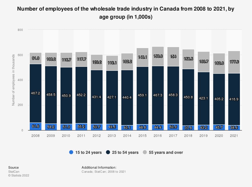 Statistic: Number of employees of the wholesale trade industry in Canada from 2008 to 2018, by age group (in 1,000s) | Statista