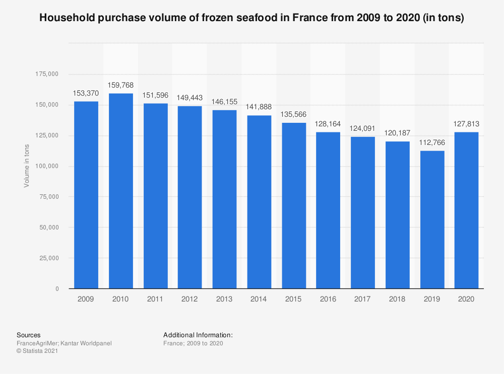 Statistic: Household purchase volume of frozen seafood in France from 2009 to 2019 (in tons)  | Statista