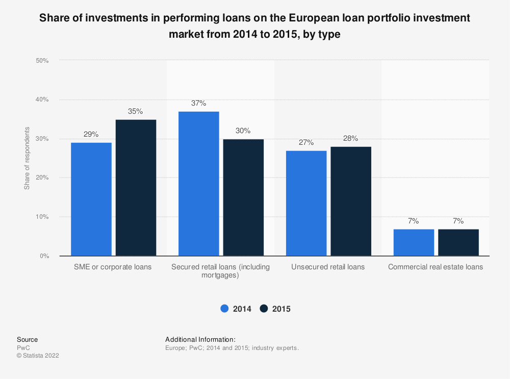 Statistic: Share of investments in performing loans on the European loan portfolio investment market from 2014 to 2015,  by type | Statista