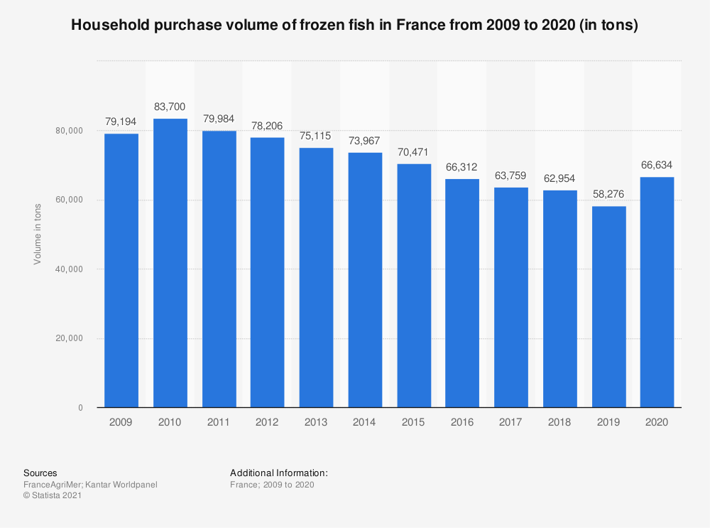 Statistic: Household purchase volume of frozen fish in France from 2009 to 2018 (in tons)  | Statista