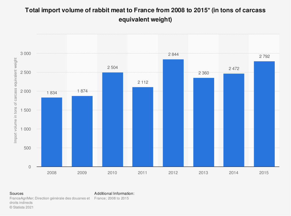 Statistic: Total import volume of rabbit meat to France from 2008 to 2015* (in tons of carcass equivalent weight) | Statista