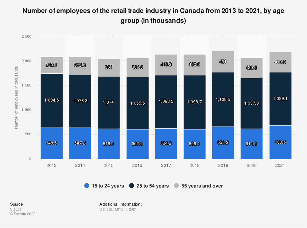 Statistic: Number of employees of the retail trade industry in Canada from 2008 to 2018, by age group (in millions) | Statista