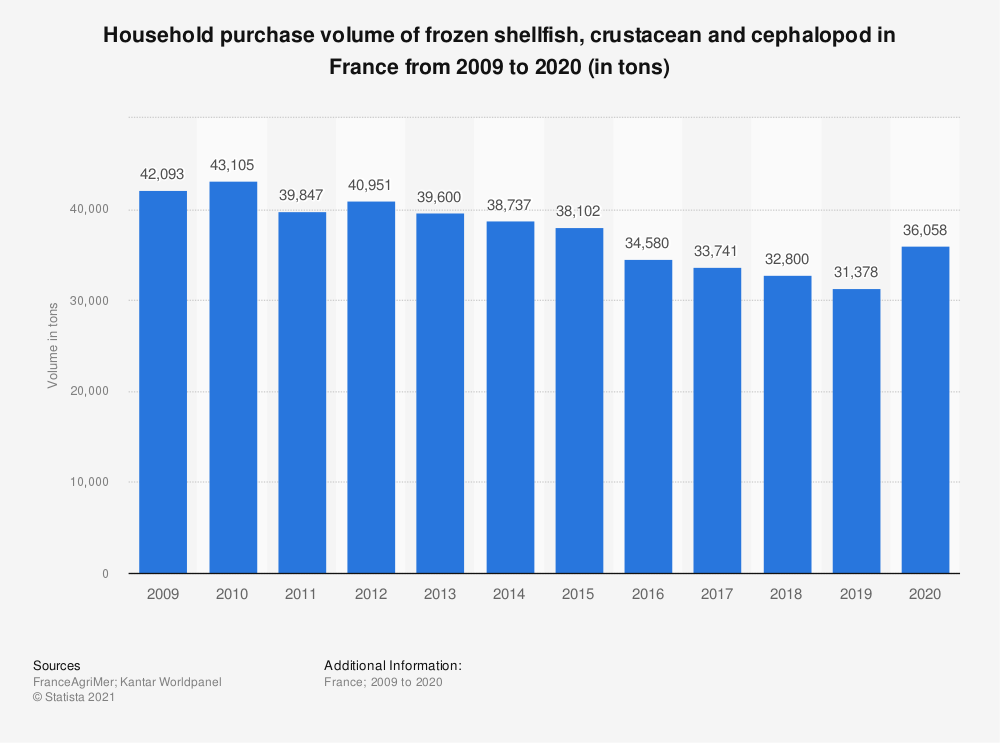 Statistic: Household purchase volume of frozen shellfish, crustacean and cephalopod in France from 2009 to 2015 (in tons)    Statista