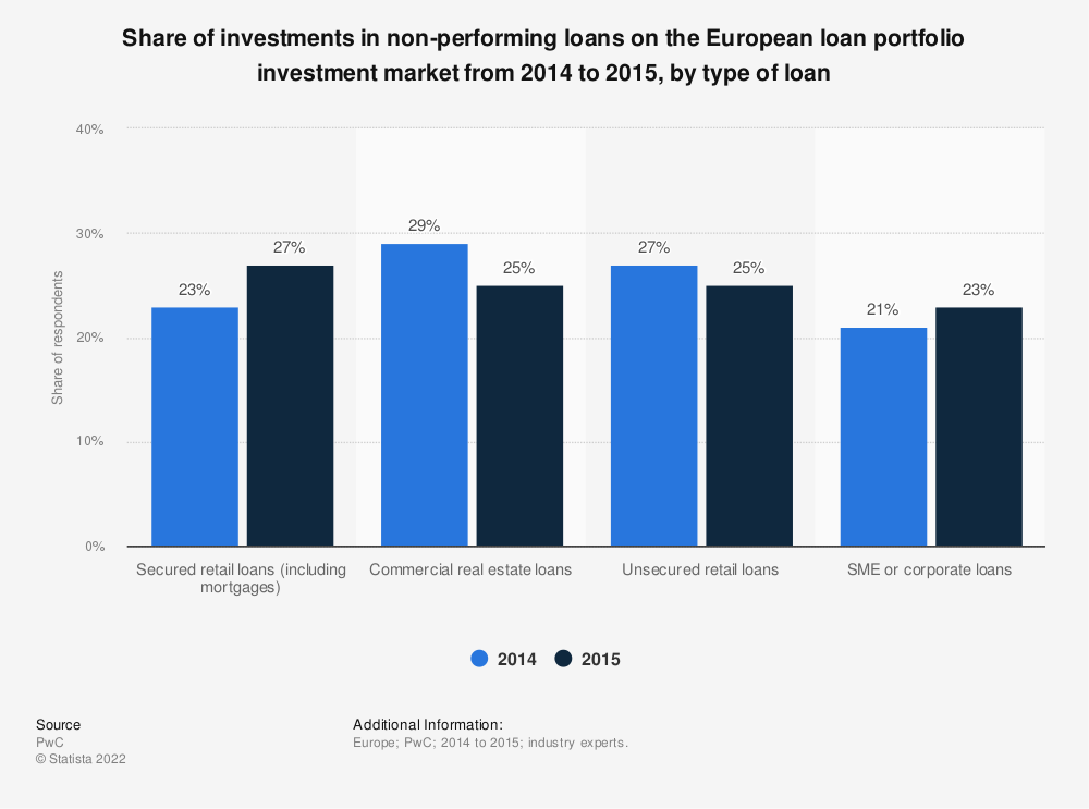 Statistic: Share of investments in non-performing loans on the European loan portfolio investment market from 2014 to 2015, by type of loan | Statista