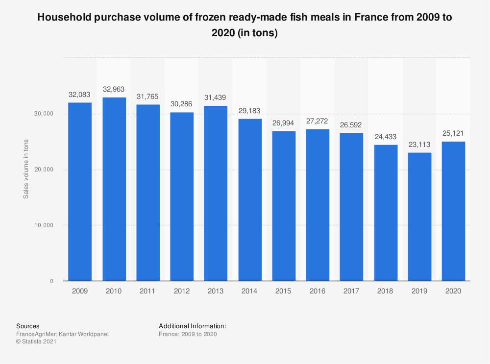 Statistic: Household purchase volume of frozen ready-made fish meals in France from 2009 to 2015 (in tons)  | Statista