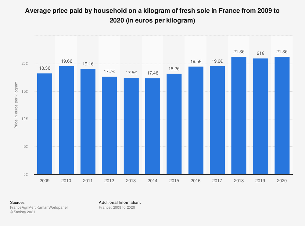 Statistic: Average household expenditure on fresh sole in France from 2009  to 2015 (in euros per kilogram)  | Statista