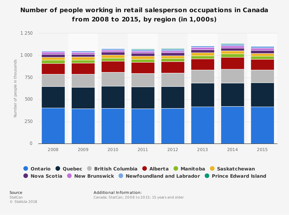Statistic: Number of people working in retail salesperson occupations in Canada from 2008 to 2015, by region (in 1,000s) | Statista