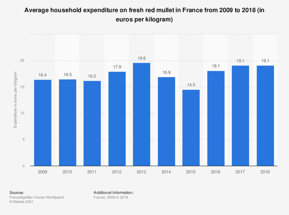 Statistic: Average household expenditure on fresh red mullet in France from 2009 to 2015 (in euros per kilogram)  | Statista