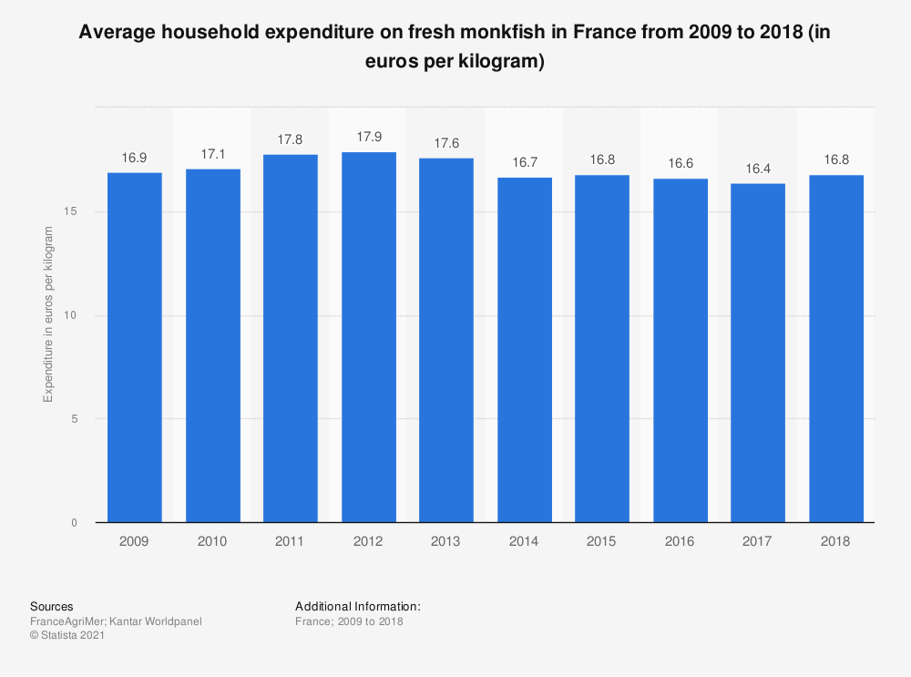 Statistic: Average household expenditure on fresh monkfish in France from 2009 to 2018 (in euros per kilogram)  | Statista