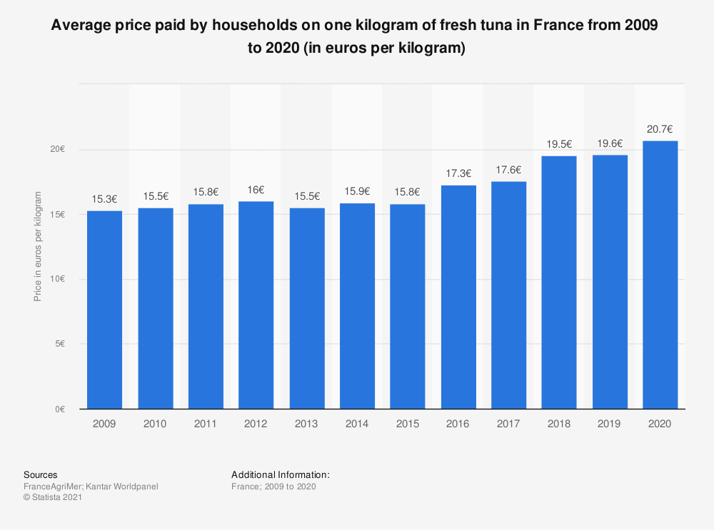Statistic: Average household expenditure on fresh tuna in France from 2009  to 2018 (in euros per kilogram)    Statista