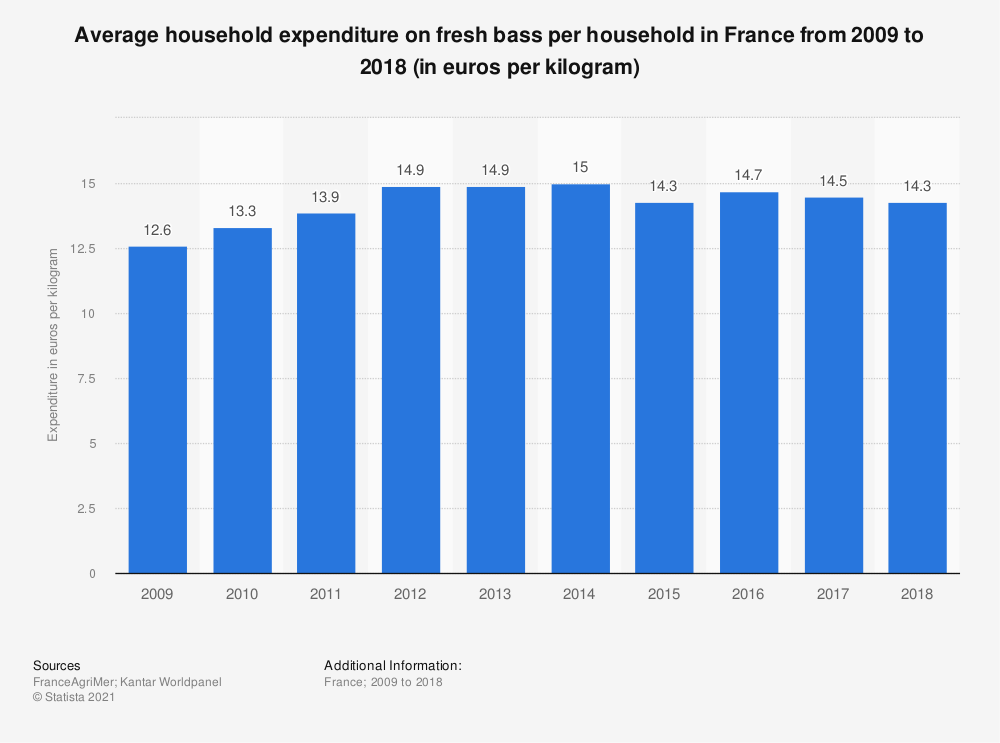 Statistic: Average household expenditure on fresh bass per household in France from 2009 to 2018 (in euros per kilogram)  | Statista
