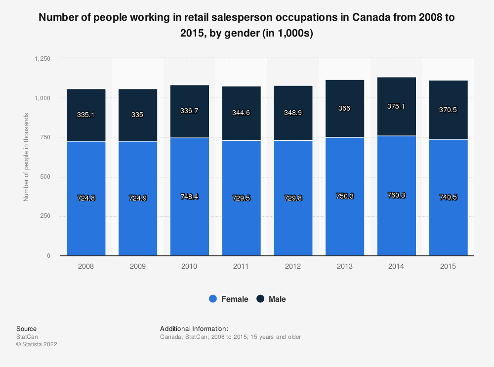 Statistic: Number of people working in retail salesperson occupations in Canada from 2008 to 2015, by gender (in 1,000s) | Statista