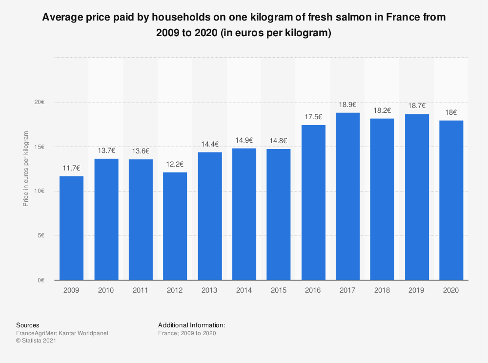 Statistic: Average household expenditure on fresh salmon in France from 2009 to 2015 (in euros per kilogram)  | Statista