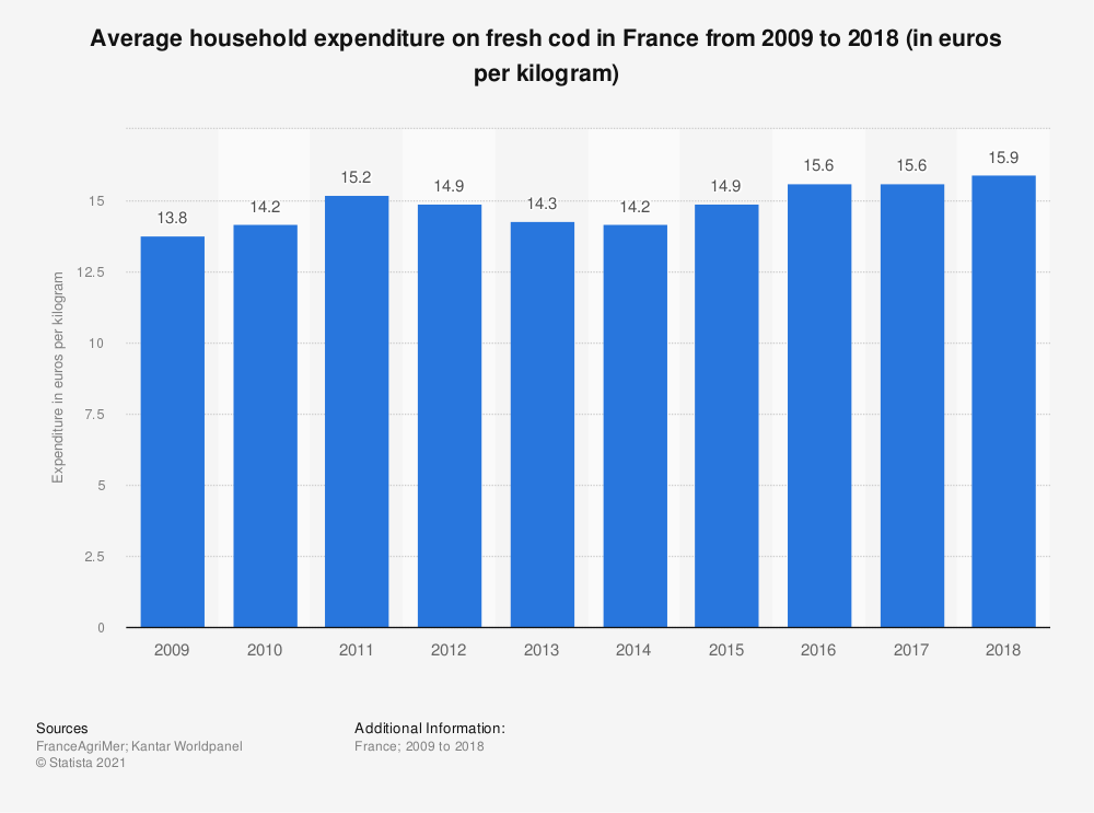 Statistic: Average household expenditure on fresh cod in France from 2009 to 2015 (in euros per kilogram)  | Statista