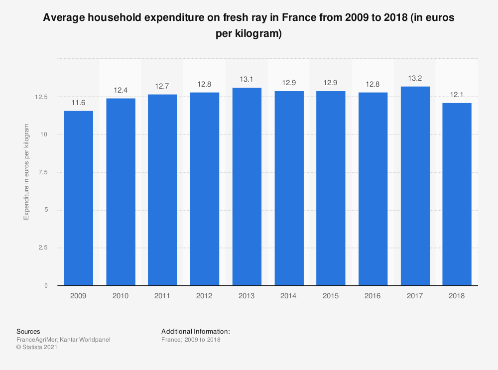 Statistic: Average household expenditure on fresh ray in France from 2009 to 2018 (in euros per kilogram)  | Statista
