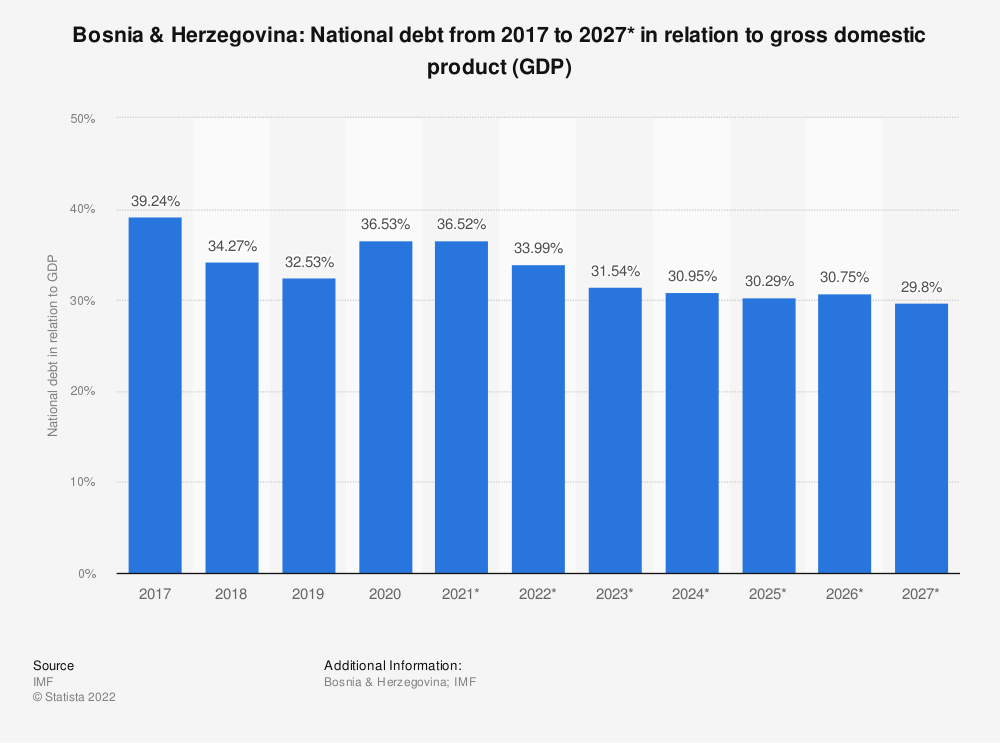 Statistic: Bosnia & Herzegovina: National debt from 2014 to 2024* in relation to gross domestic product (GDP) | Statista