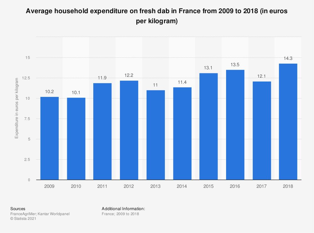 Statistic: Average household expenditure on fresh dab in France from 2009 to 2015 (in euros per kilogram)  | Statista