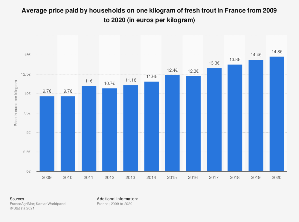 Statistic: Average household expenditure on fresh trout in France from 2009 to 2015 (in euros per kilogram)  | Statista