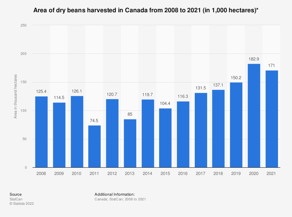 Statistic: Area of dry beans harvested in Canada from 2008 to 2020 (in 1,000 hectares)* | Statista