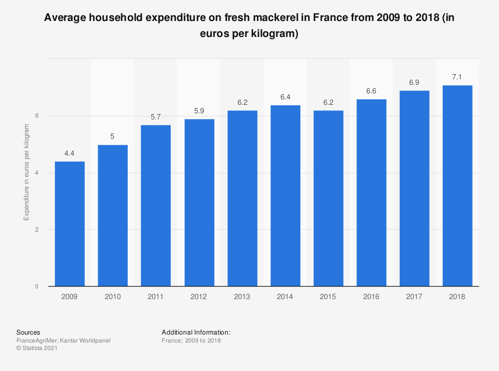 Statistic: Average household expenditure on fresh mackerel in France from 2009 to 2015 (in euros per kilogram)  | Statista