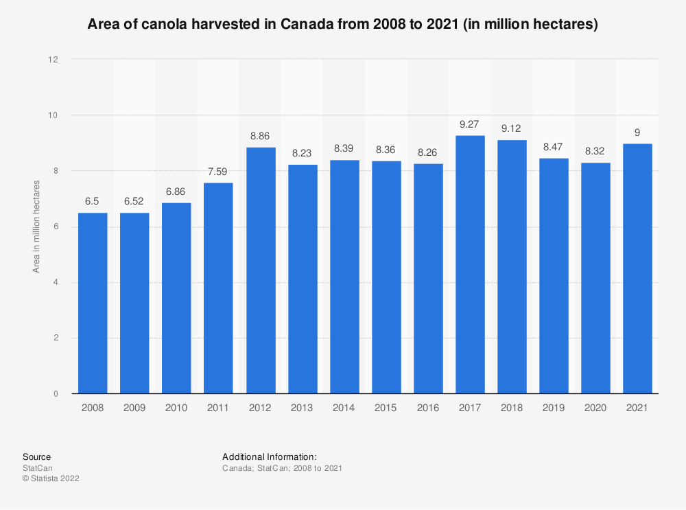 Statistic: Area of canola harvested in Canada from 2008 to 2019 (in million hectares) | Statista