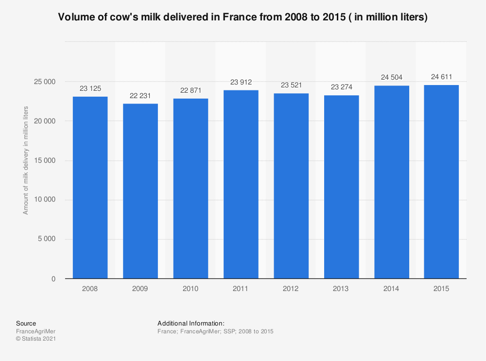 Statistic: Volume of cow's milk delivered in France from 2008 to 2015 ( in million liters) | Statista