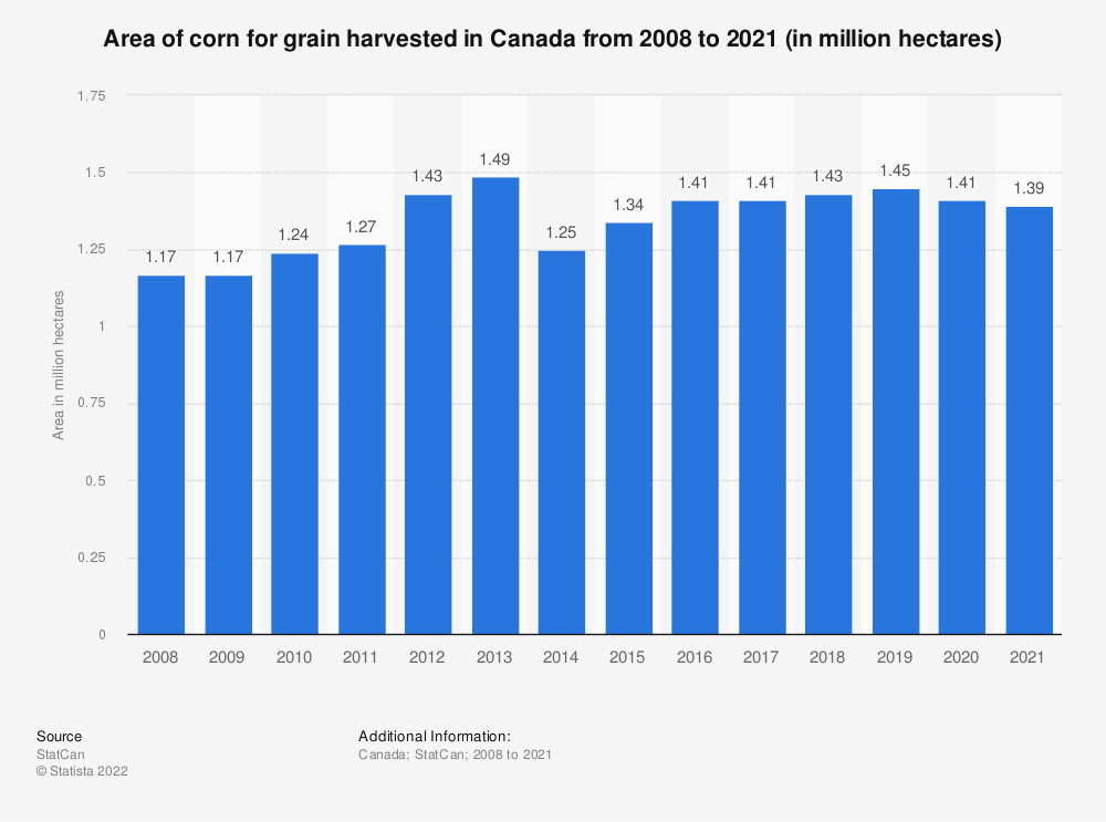 Statistic: Area of corn for grain harvested in Canada from 2008 to 2018 (in million hectares) | Statista