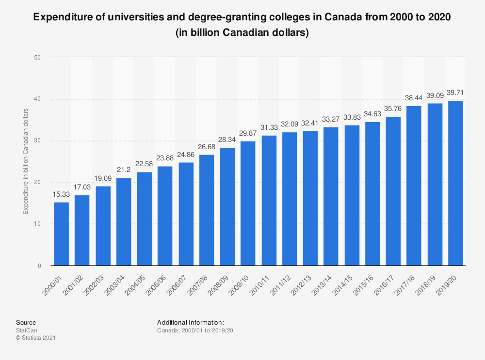 Statistic: Expenditure of universities and degree-granting colleges in Canada from 2000 to 2018 (in billion Canadian dollars) | Statista