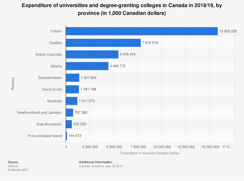 Statistic: Expenditure of universities and degree-granting colleges in Canada in 2018/19, by province (in 1,000 Canadian dollars) | Statista