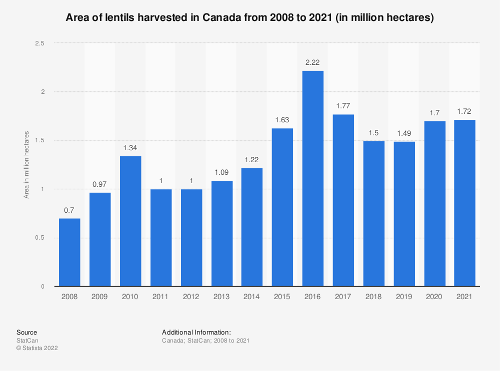 Statistic: Area of lentils harvested in Canada from 2008 to 2019 (in million hectares) | Statista