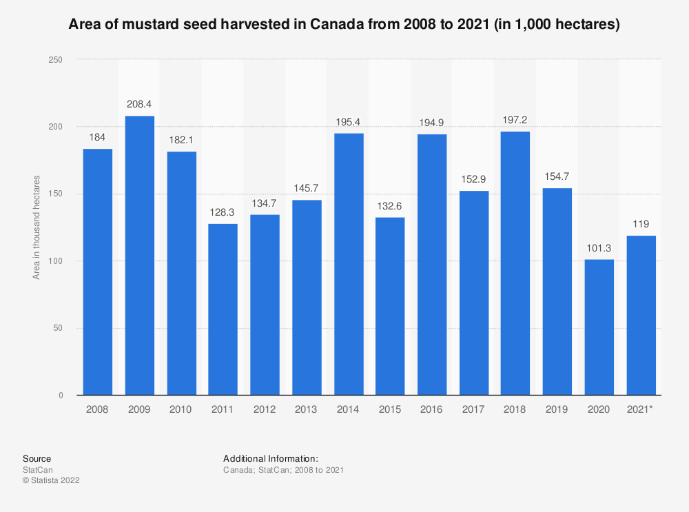 Statistic: Area of mustard seed harvested in Canada from 2008 to 2019 (in 1,000 hectares) | Statista