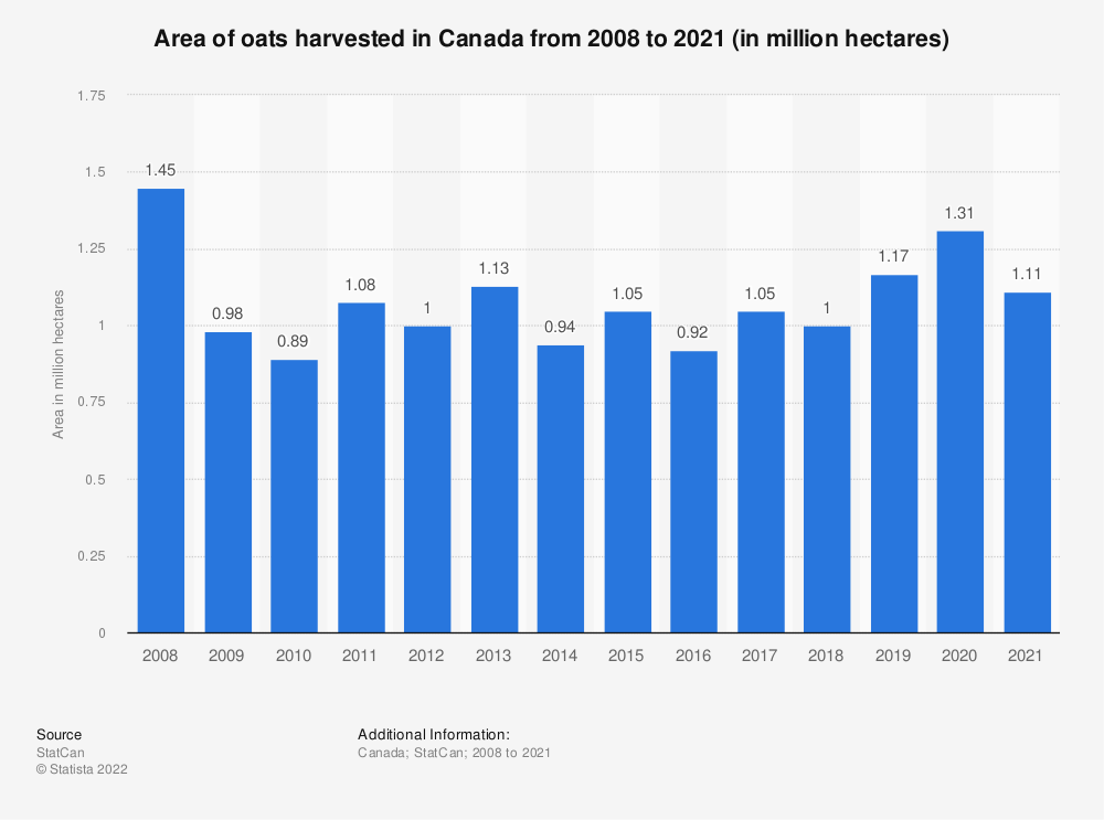 Statistic: Area of oats harvested in Canada from 2008 to 2020 (in million hectares)   Statista