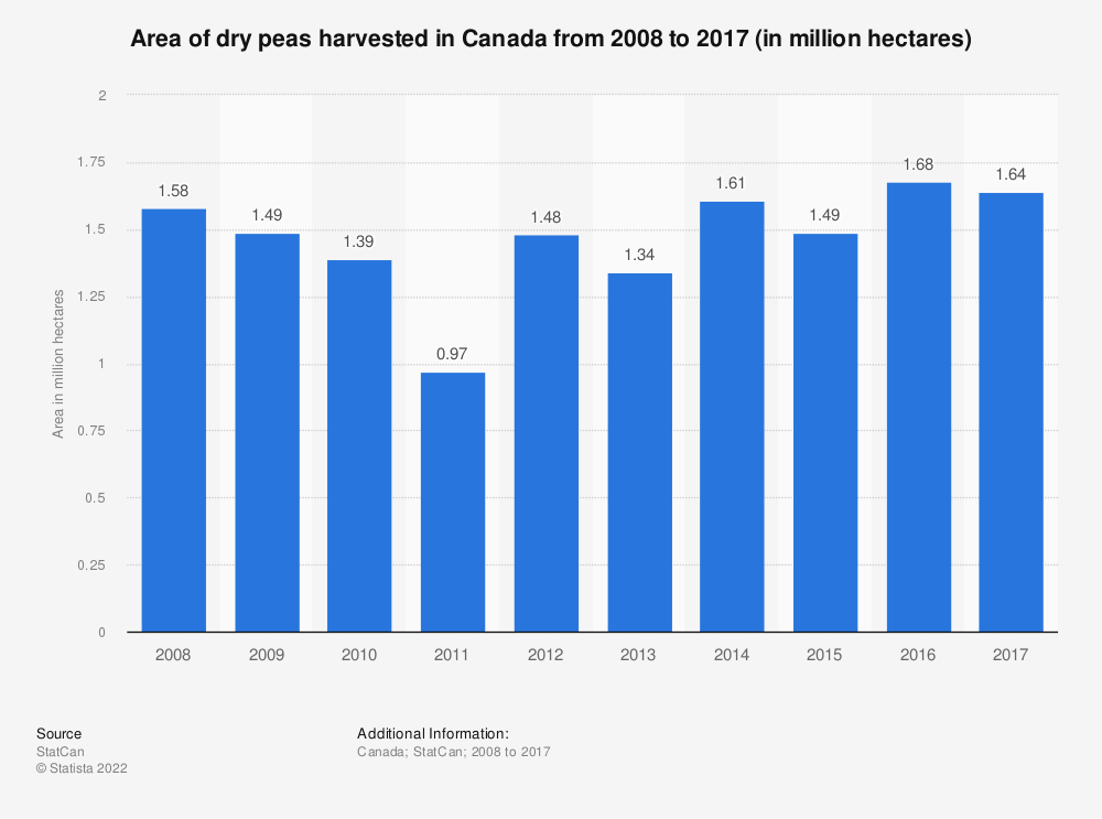 Statistic: Area of dry peas harvested in Canada from 2008 to 2017 (in million hectares) | Statista
