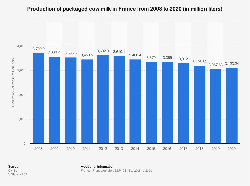 Statistic: Production of packaged cow milk in France from 2008 to 2015 ( in million liters) | Statista