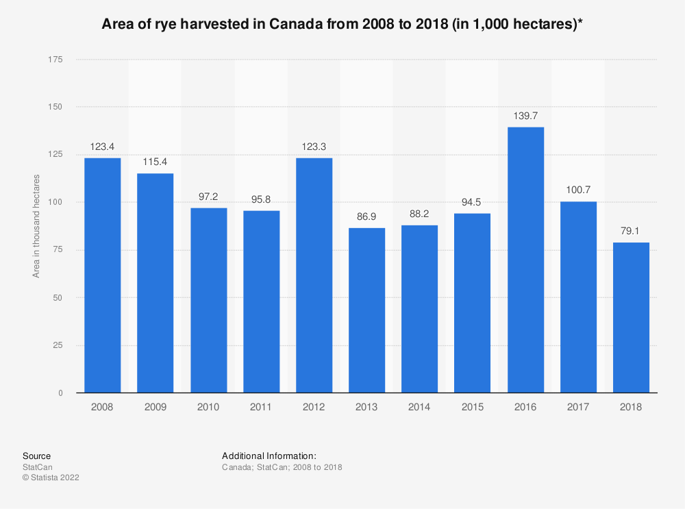 Statistic: Area of rye harvested in Canada from 2008 to 2018 (in 1,000 hectares)* | Statista