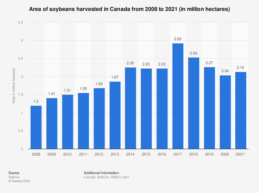 Statistic: Area of soybeans harvested in Canada from 2008 to 2018 (in million hectares) | Statista